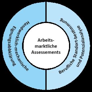 Grafik Arbeitsmarktliche Assessments