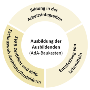 Grafik Ausbildung der Ausbildenden