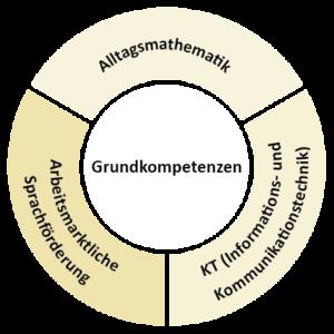 Grafik Grundkompetenzen