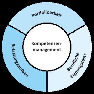 Grafik Kompetenzenmanagement