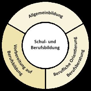 Grafik Schul-und-Berufsbildung